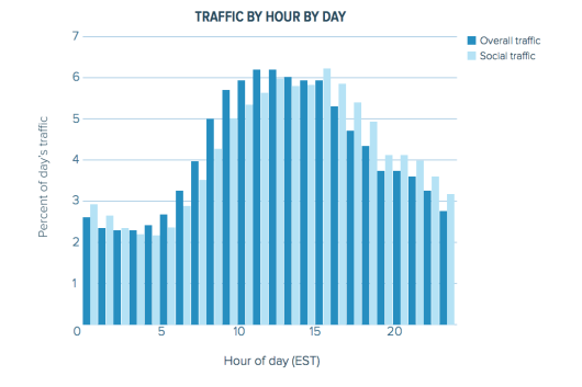 chartbeat-social-trfafic-web-traffic-research